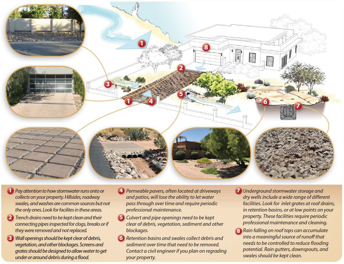 Residential Drainage Facilities Brochure 3